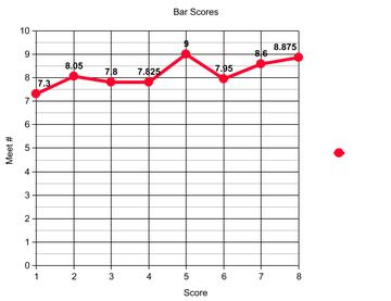 Bars_graph_2