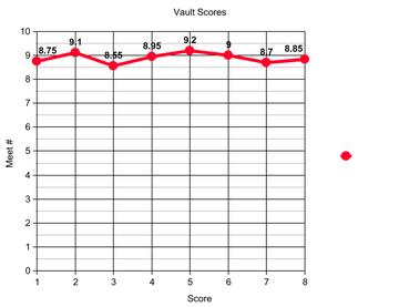 Vault_graph_2